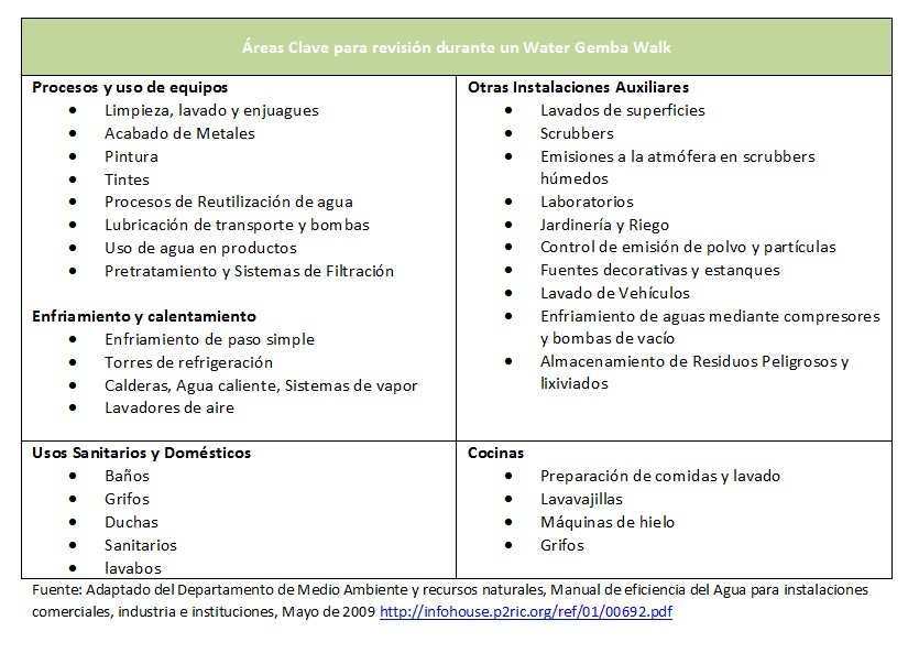 areas clave gemba