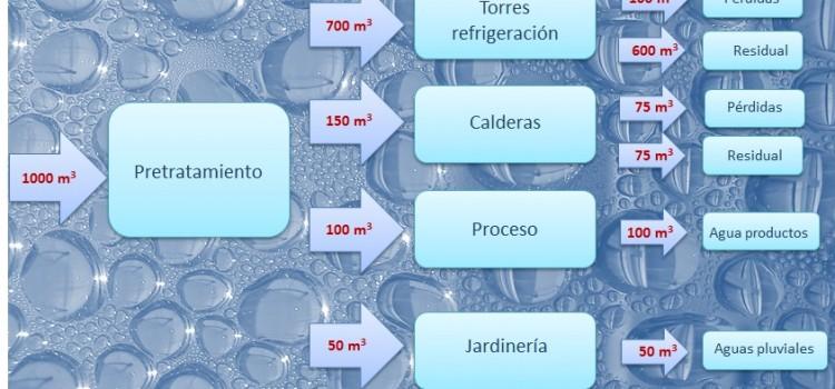 LEAN WATER Métodos diagnósticos y búsqueda de desperdicio